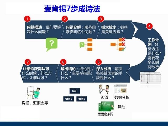 著名公司解决问题的7步骤