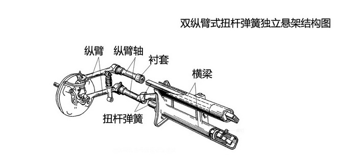 独立悬架 特点:车轮互不干扰、结构略显复杂 采用独立悬架的车辆两侧车轮各自独立地与车架或车身弹性连接,与非独立悬架相比,它的两侧车轮可以相对自由的运动,相互影响的情况较少。不过,某些独立悬架结构相对复杂,成本相对较高。  麦弗逊式独立悬架 运动特性:车轮沿主销移动 代表车型:奇瑞QQ、福特福克斯、第九代雅阁、斯巴鲁森林人等  麦弗逊式独立悬架是比较常见的前悬架形式,在一些资料中出现的弹性支柱悬架、减振支柱悬架实际上说的都是麦弗逊式独立悬架。它具有结构紧凑、集成度高的优 点,因此它占用的空间更小,这也是