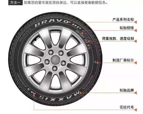 也就是说轮胎花纹深度低于极限值1