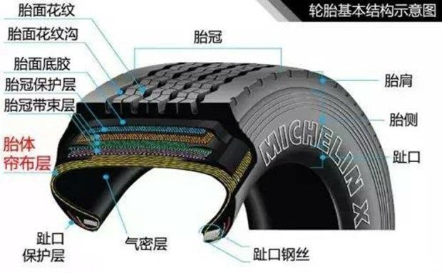先来看看轮胎的基本结构