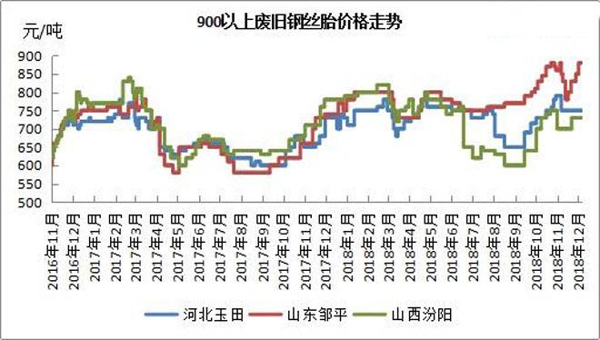 山东废轮胎价格_真没想到!废轮胎的价格涨得这么快 - 市场渠道 - 中国轮胎商业网